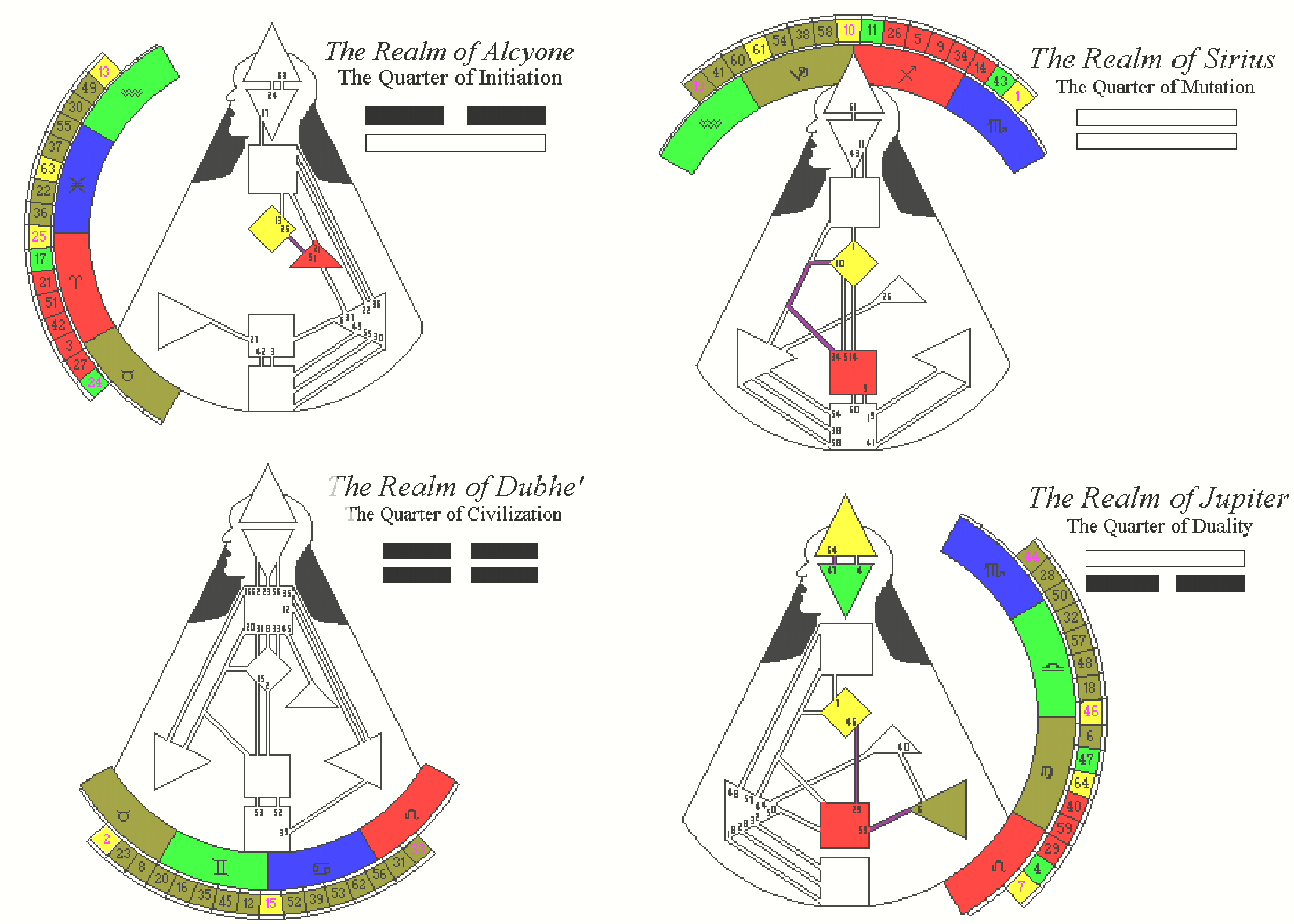 Duality - Human Design
